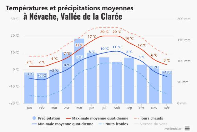 Meteo, clima, temperature medie a Névache, Valle della Clarée (Alpi Francesi)